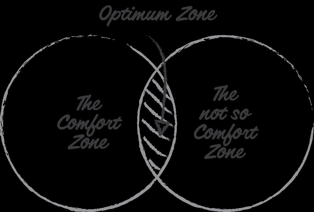 Optimum zone